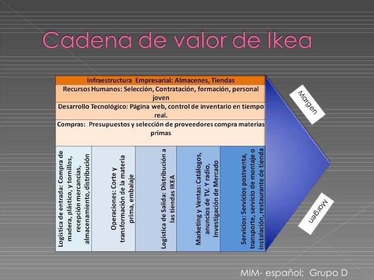 Cadena de valor ikea for Cadenas de muebles