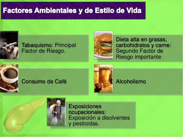 Tabaquismo: Principal Factor de Riesgo. Dieta alta en grasas, carbohidratos y carne: Segundo Factor de Riesgo importante C...