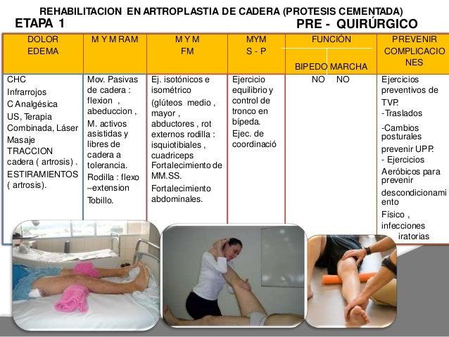 REHABILITACION EN ARTROPLASTIA DE CADERA (PROTESIS NO CEMENTADA) ETAPA 2 : POST QUIRURGICO 0 A 3 SEM No flexión > a aducci...