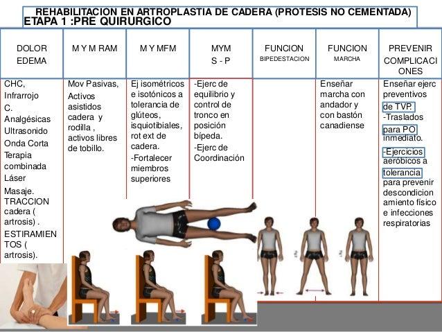 ARTROPLASTIA TOTAL DE RODILLA Actualmente es el tipo de artroplastia más realizado. Todas ellas consisten en un componente...