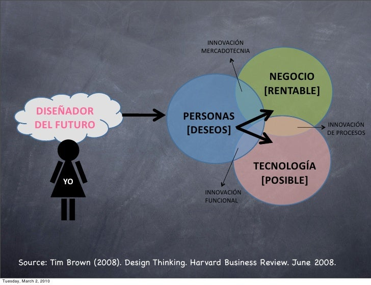 design thinking tim brown harvard business review