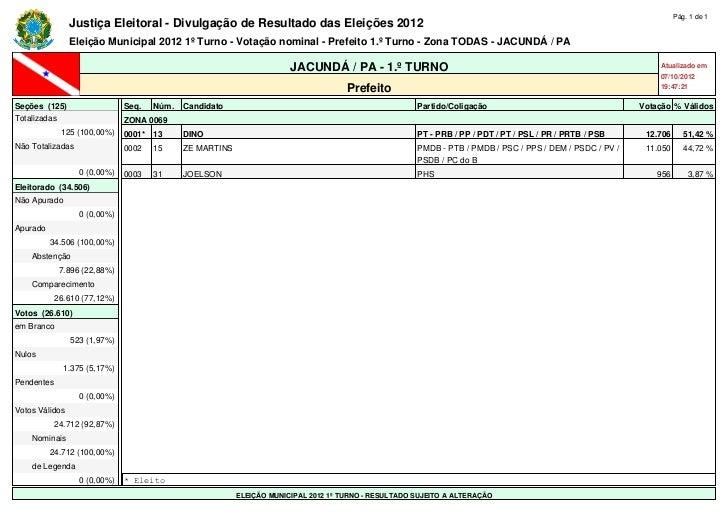 Pág. 1 de 1                Justiça Eleitoral - Divulgação de Resultado das Eleições 2012                Eleição Municipal ...