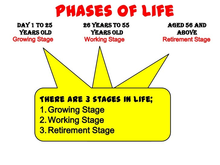 Phases of Life  Day 1 to 25         26 Years to 55          AGed 56 and   Years Old            Years Old                 A...