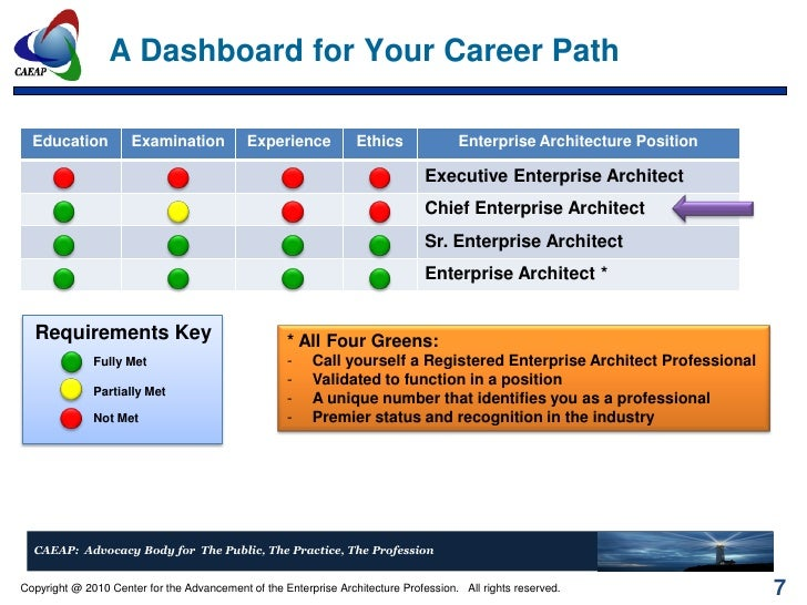 Enterprise Architect Registry
