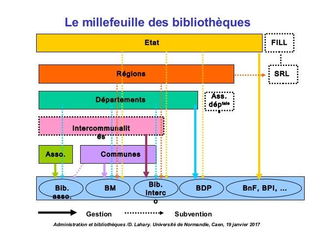 Tableau généralEtat Bib. asso. BM BDP BnF, BPI, … SRLRégions Départements Intercommunalit és Asso. Communes FILL Gestion S...