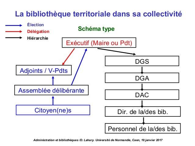 La bibliothèque territoriale dans sa collectivité Exécutif (Maire ou Pdt) DGS DGA DAC Dir. de la/des bib. Assemblée délibé...