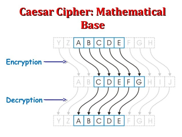caesar cipher encryption techniques in cryptography As one of the most basic encryption techniques, the caesar cipher works by  replacing each letter in the original plaintext message with a.