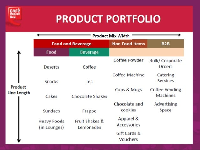 customer satisfaction on cafe coffee day Determinants of customer satisfaction café coffee day submitted by alok  kumar iim visakhapatnam pgp 2015-17 table of contents introduction.