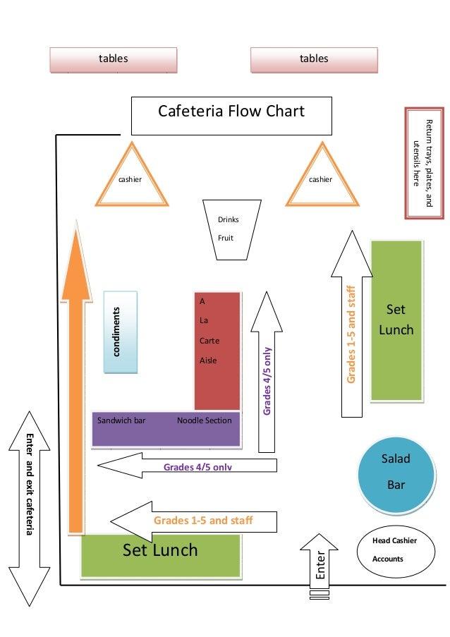 Cafeteria Flowchart
