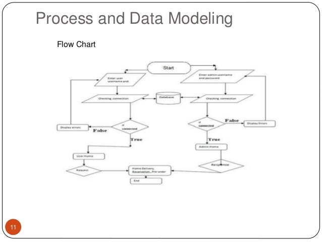 Cafeteria management system in sanothimi campuscms suresh process and data modeling flow chart 11 12 er diagram ccuart Choice Image
