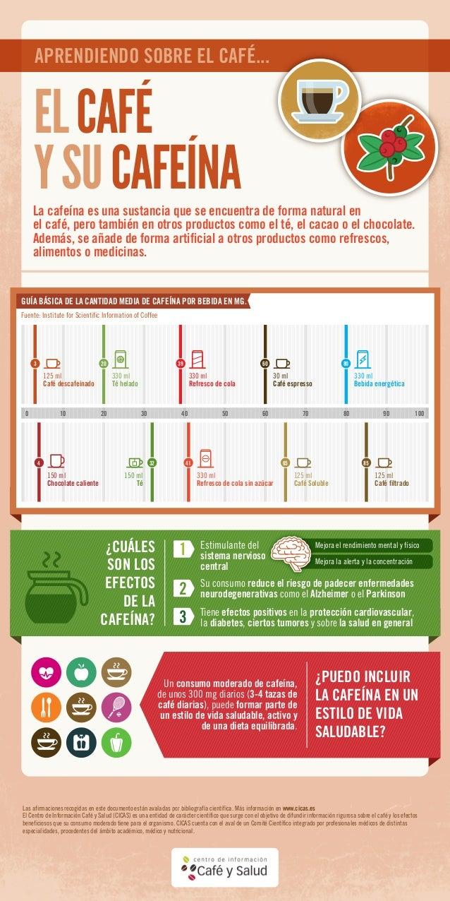 La cafeína es una sustancia que se encuentra de forma natural en el café, pero también en otros productos como el té, el c...