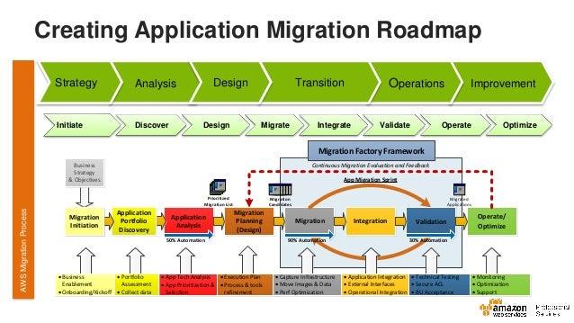 Aberdeen Oil and Gas Event Cloud Adoption Framework – Application Road Map