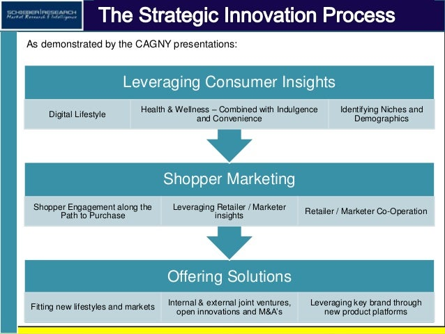 Strategic Innovation Trends in Food & Beverage - CAGNY 2014; 2015 v. also available Slide 3