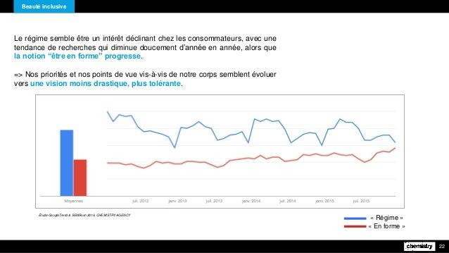 Le régime semble être un intérêt déclinant chez les consommateurs, avec une tendance de recherches qui diminue doucement d...