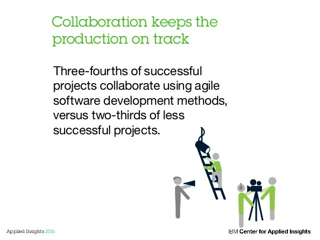 Collaboration keeps the production on track Three-fourths of successful projects collaborate using agile software developm...