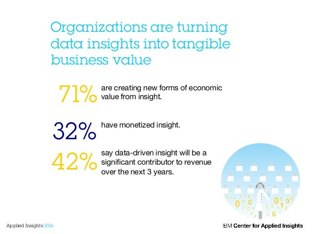 Organizations are turning data insights into tangible business value are creating new forms of economic value from insight...