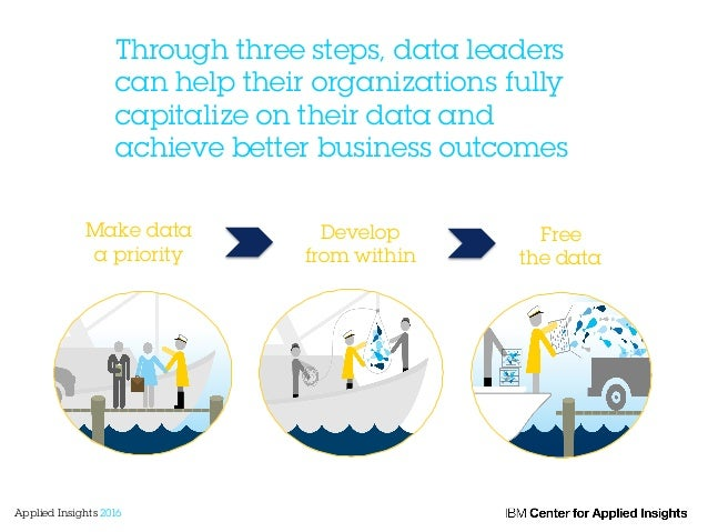 Through three steps, data leaders can help their organizations fully capitalize on their data and achieve better business ...
