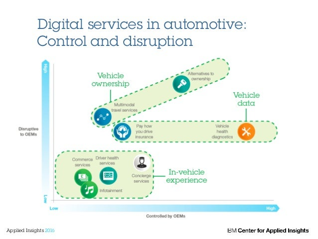 Digital services in automotive: Control and disruption Applied Insights 2016