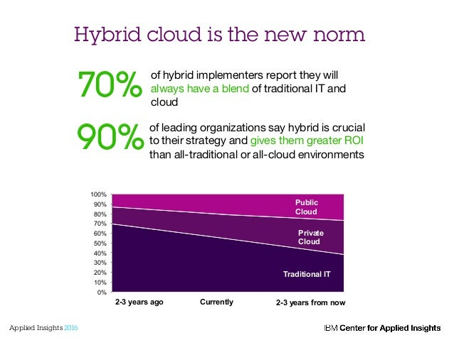 Hybrid cloud is the new norm 70% of hybrid implementers report they will always have a blend of traditional IT and cloud  ...