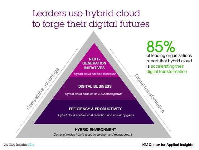 Leaders use hybrid cloud to forge their digital futures 85%of leading organizations report that hybrid cloud is accelerati...