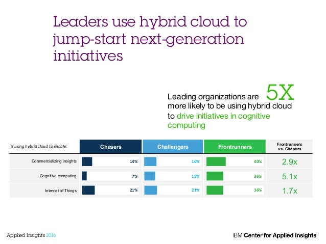 Leaders use hybrid cloud to jump-start next-generation initiatives Leading organizations are more likely to be using hybri...