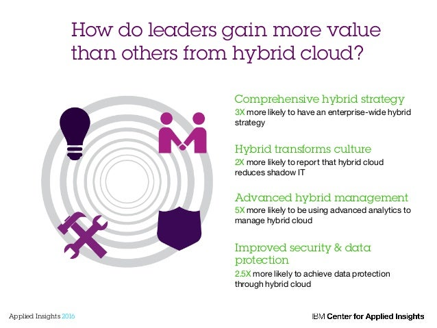 How do leaders gain more value than others from hybrid cloud? Comprehensive hybrid strategy 3X more likely to have an ente...