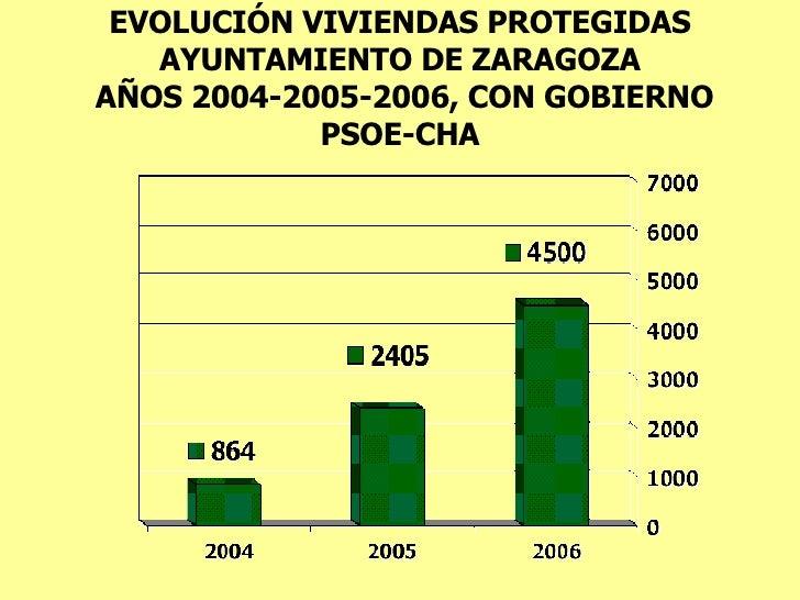 EVOLUCIÓN VIVIENDAS PROTEGIDAS AYUNTAMIENTO DE ZARAGOZA  AÑOS 2004-2005-2006, CON GOBIERNO PSOE-CHA