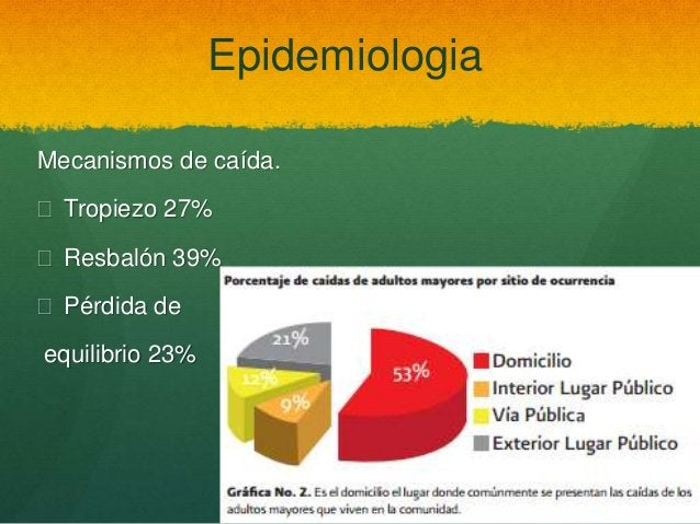 Epidemiologia Mecanismos de caída.  Tropiezo 27%  Resbalón 39%  Pérdida de equilibrio 23%