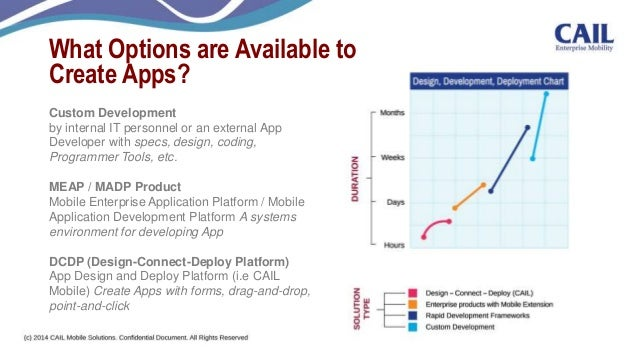 Cail mobile app and app store platform cail mobile dcdp demo 13 what options are available to create apps ccuart Images