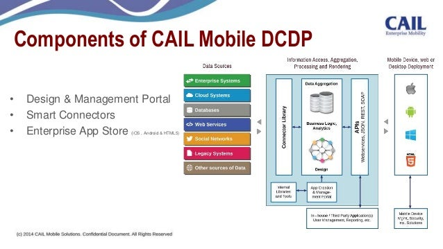 Cail mobile app and app store platform ccuart Images