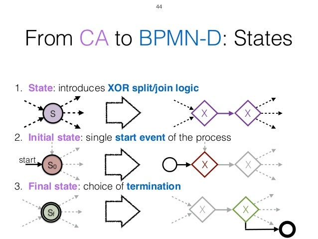 Caise 2015 montali declarative process modeling in bpmn 44 ccuart Choice Image