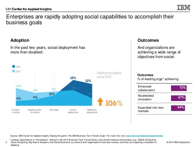 Charting the social universe: Social ambitions drive business impact Slide 3