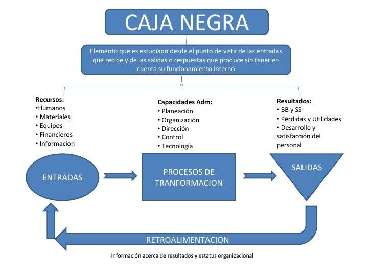 ENTRADAS PROCESOS DE TRANFORMACION SALIDAS RETROALIMENTACION <ul><li>Recursos: </li></ul><ul><li>Humanos </li></ul><ul><li...