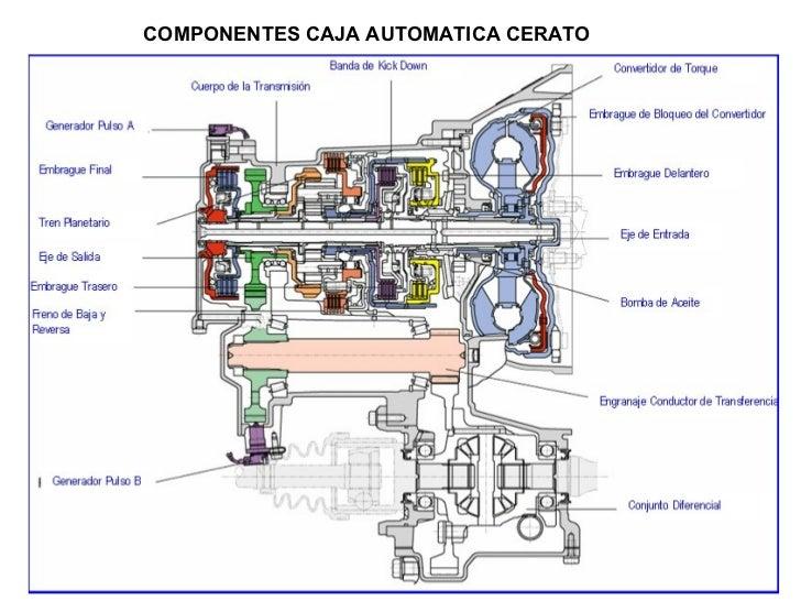 Transmision hidraulica componentes