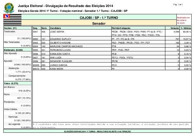 Justiça Eleitoral - Divulgação de Resultado das Eleições 2014 Pág. 1 de 1  Eleições Gerais 2014 1º Turno - Votação nominal...