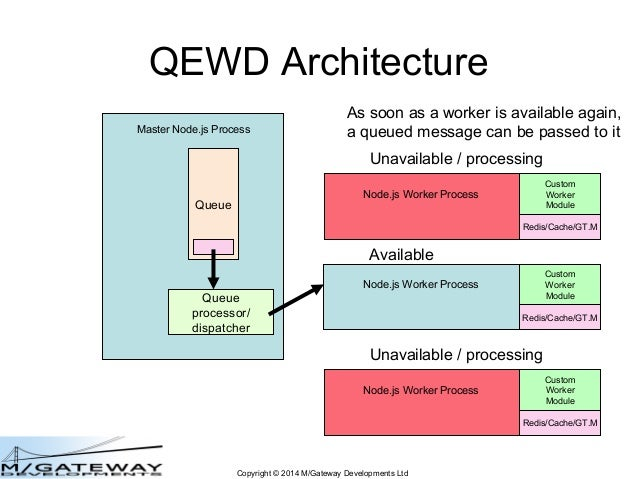 QEWD js: Have your Node js Cake and Eat It Too