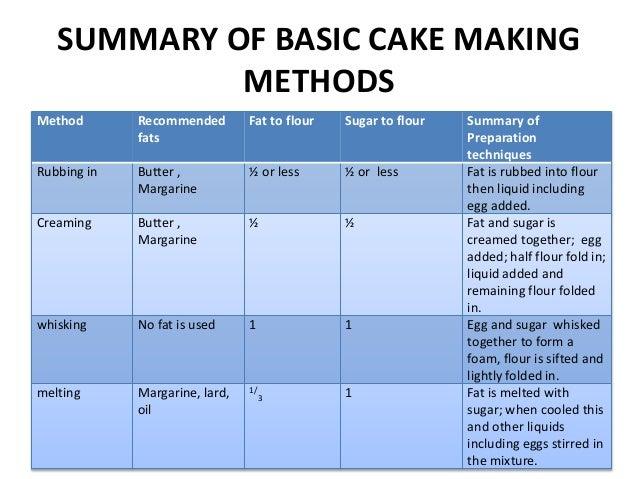 Cake Making Eqipment