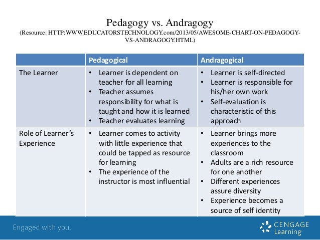 The andragogical and pedagogical approach to