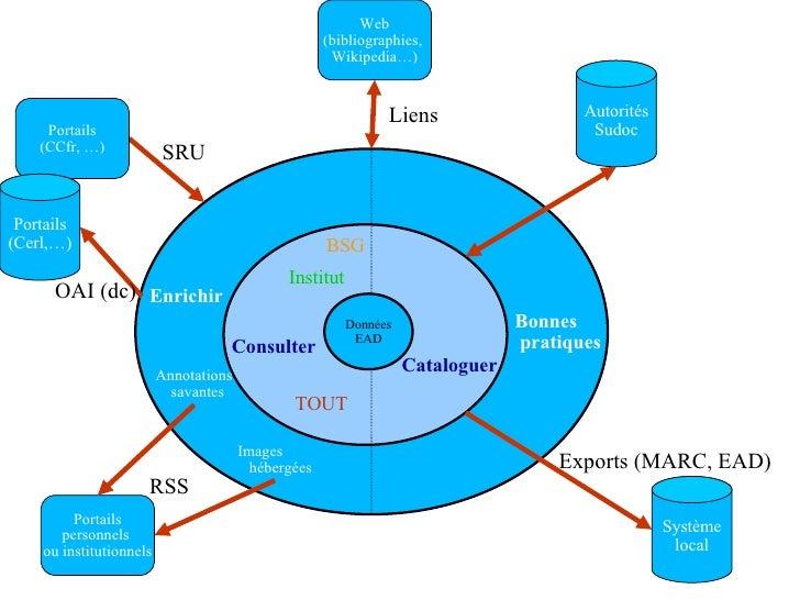 Données EAD Données EAD Consulter Cataloguer Bonnes pratiques BSG Institut TOUT Système local Exports (MARC, EAD) Autorité...