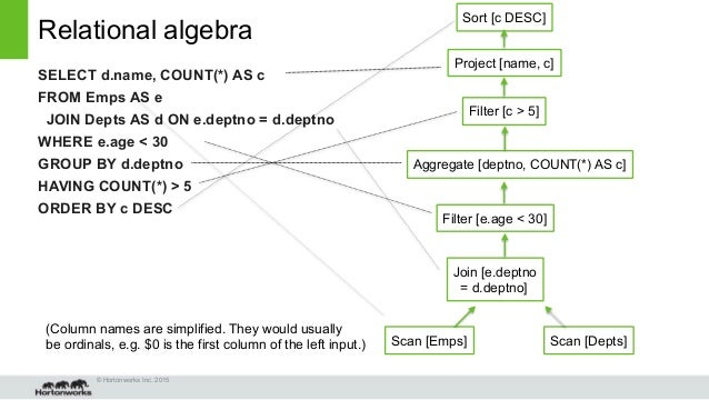 Why you care about relational algebra (even though you didn't know i…