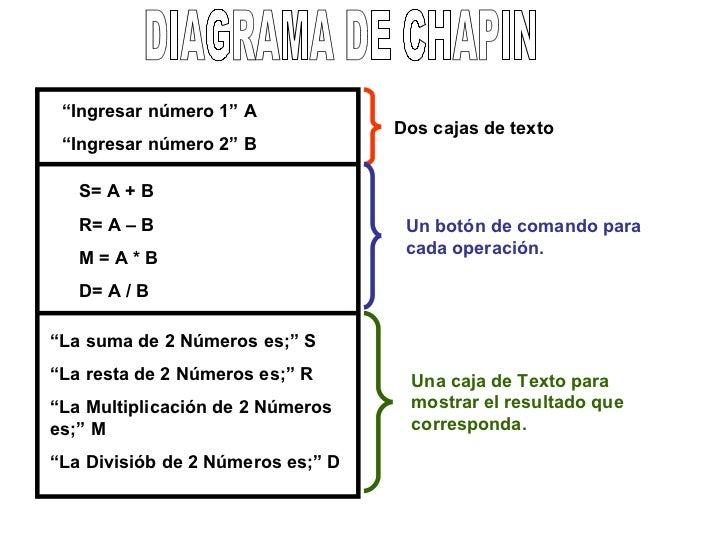 "DIAGRAMA DE CHAPIN "" Ingresar número 1"" A "" Ingresar número 2"" B S= A + B R= A – B M = A * B D= A / B "" La suma de 2 Númer..."