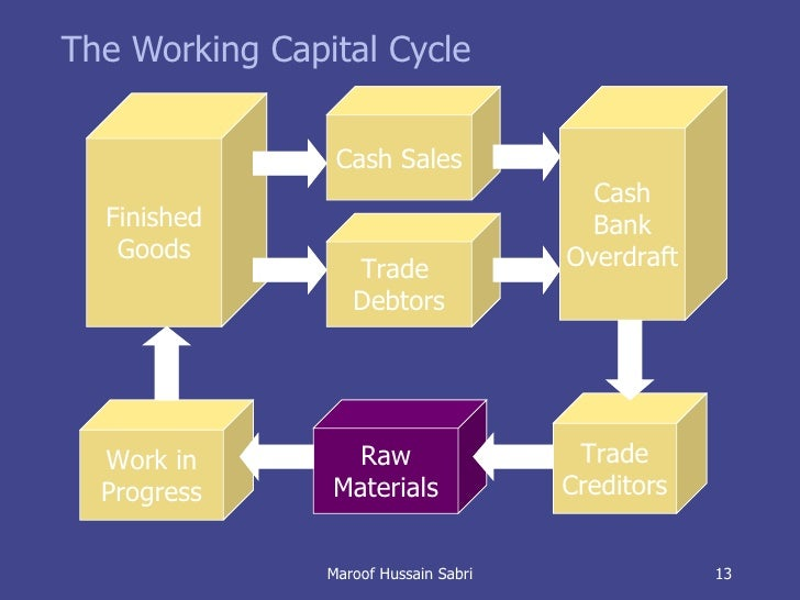working capital cycle Definitions and terms used in working capital calculator current assets the assets that are expected to be converted into cash or otherwise used up within a year or one business cycle (whichever is longer.