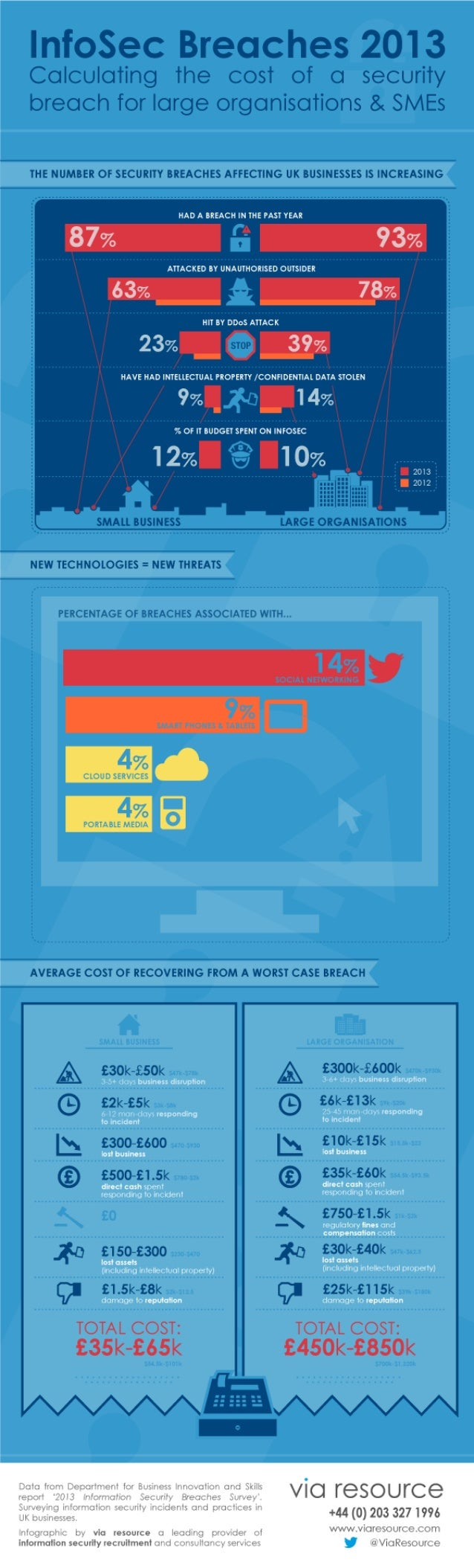 Infographic: Calculating The Cost Of A Security Breach