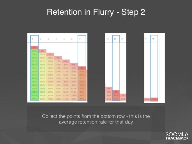 Retention in Flurry - Step 2 Collect the points from the bottom row - this is the average retention rate for that day