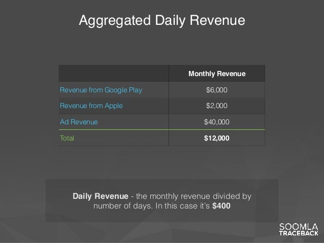Aggregated Daily Revenue Monthly Revenue Revenue from Google Play $6,000 Revenue from Apple $2,000 Ad Revenue $40,000 Tota...
