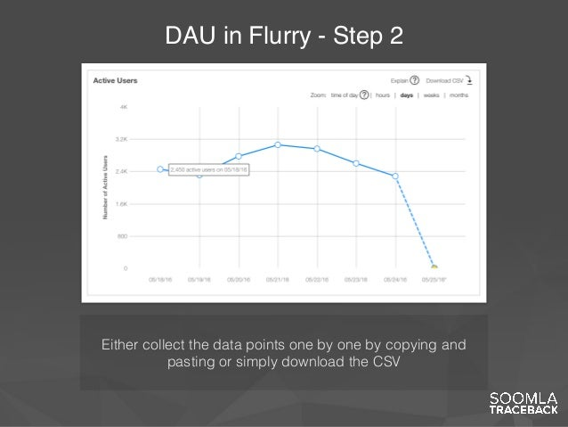 DAU in Flurry - Step 2 Either collect the data points one by one by copying and pasting or simply download the CSV