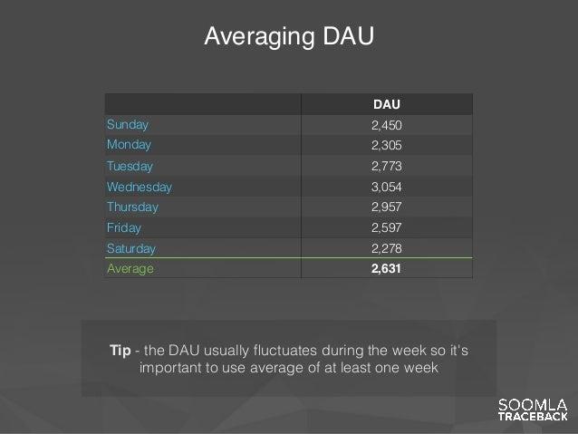 Averaging DAU DAU Sunday 2,450 Monday 2,305 Tuesday 2,773 Wednesday 3,054 Thursday 2,957 Friday 2,597 Saturday 2,278 Avera...