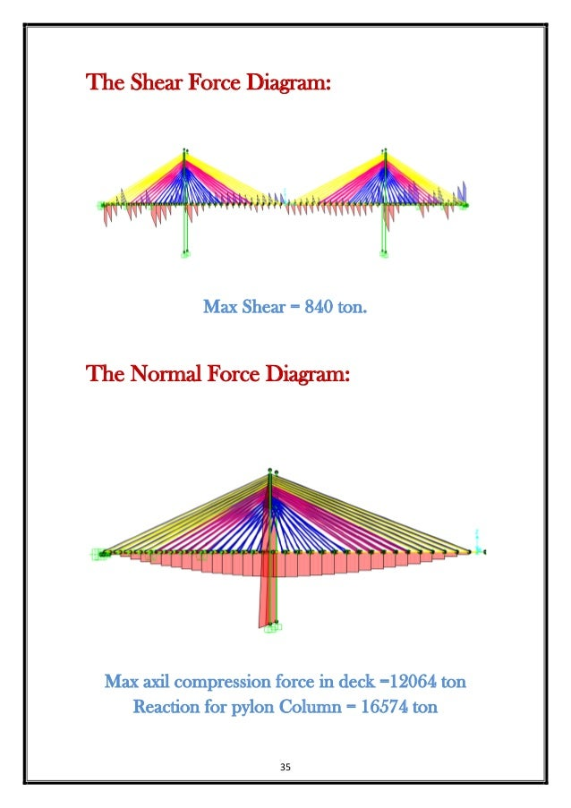 Shear Bridge Force Diagram Diy Enthusiasts Wiring Diagrams