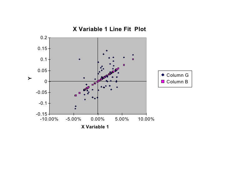 X Variable 1 Line Fit Plot      0.2      0.15       0.1      0.05                                                      Col...