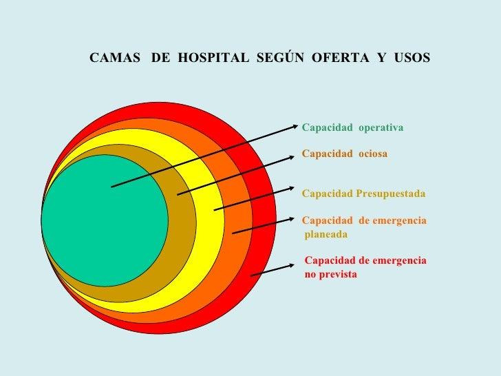 Capacidad  operativa Capacidad  ociosa Capacidad Presupuestada  Capacidad  de emergencia planeada Capacidad de emergencia ...